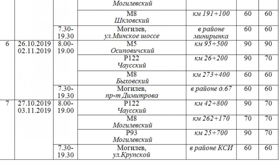 ГАИ сообщила о работе мобильных датчиков контроля скорости в Могилевской области с 21 октября по 3 ноября