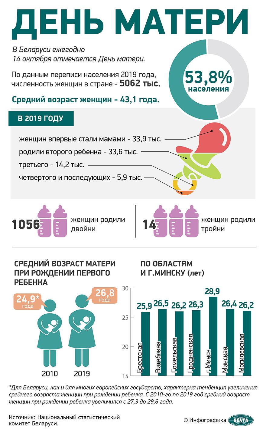"""""""Самая святая миссия на Земле"""" - Лукашенко поздравил соотечественниц с Днем матери"""